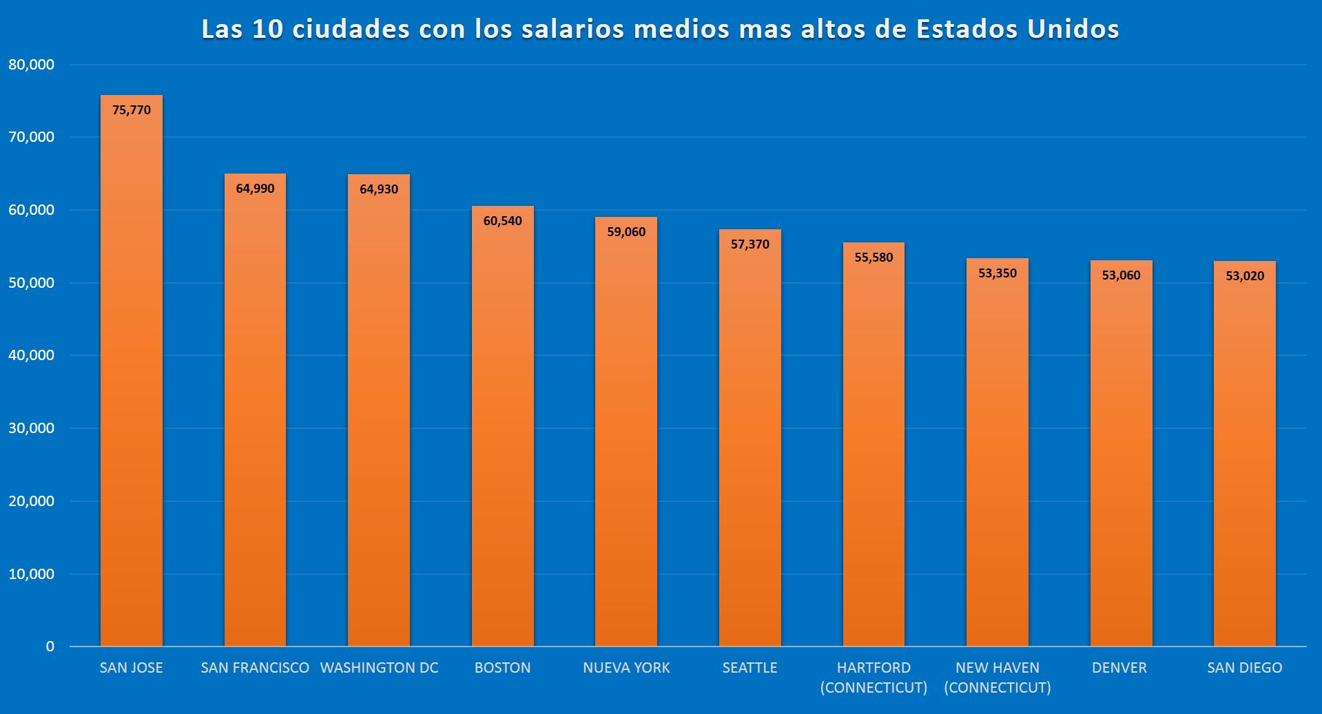 ciudades de estados unidos con los salarios medios mas altos