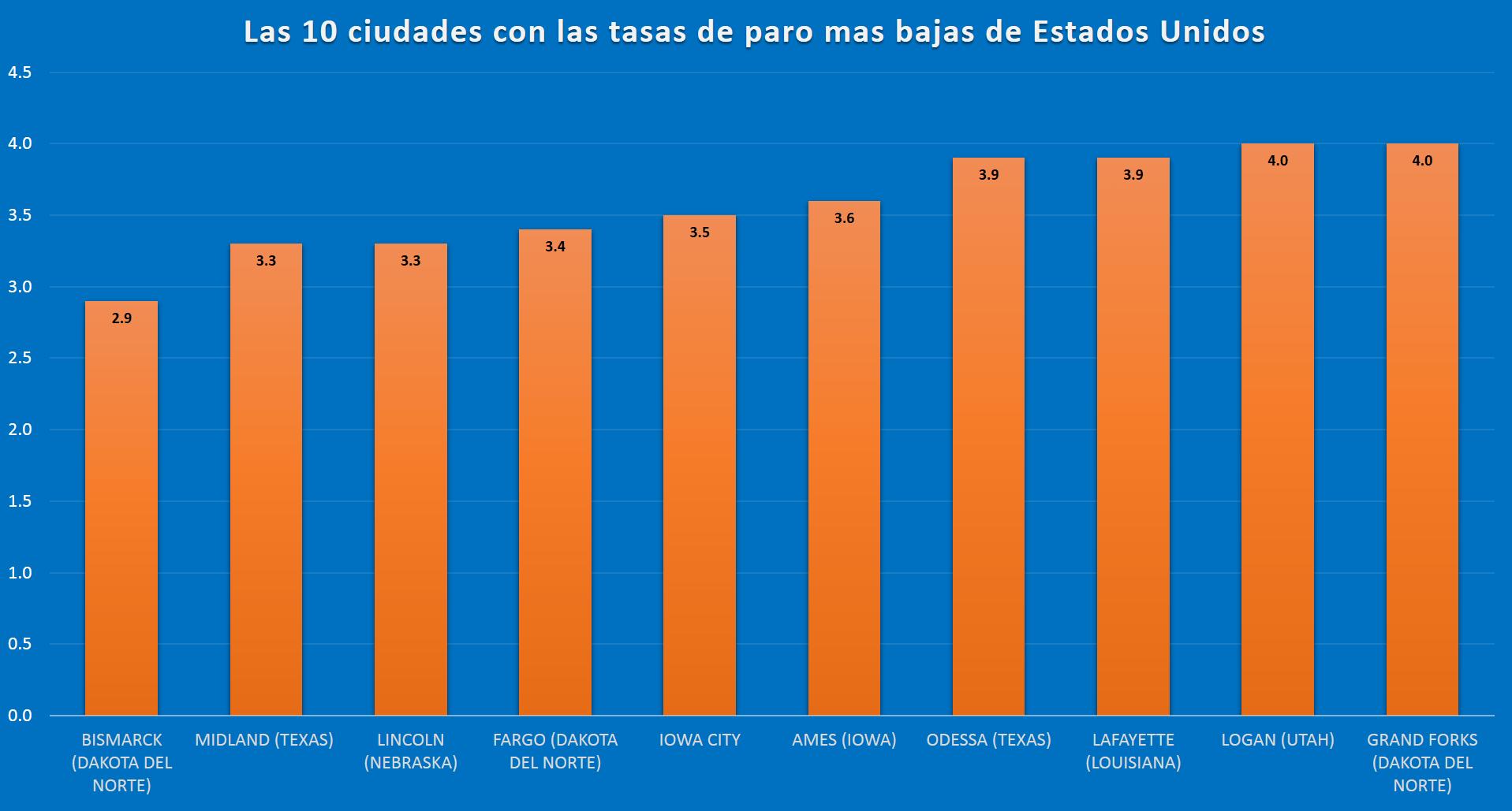 las ciudades de estados unidos con las tasas de paro mas bajas