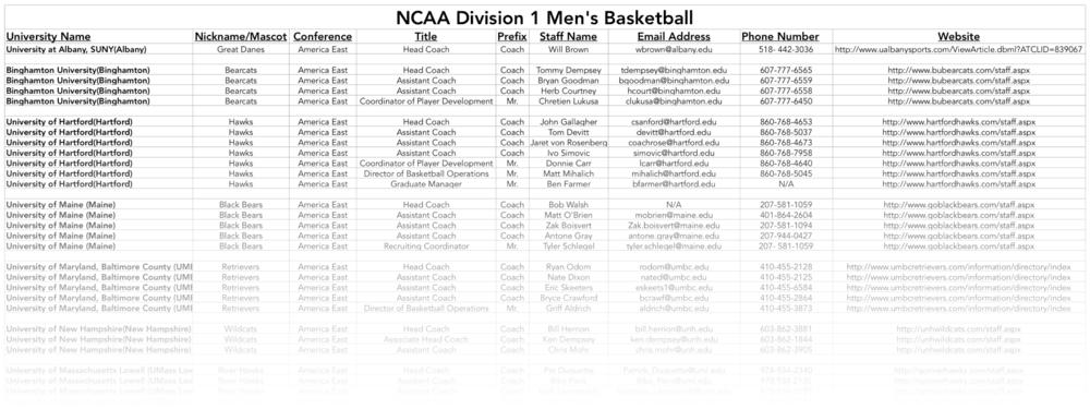 base de datos entrenadores universitarios